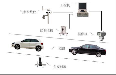 水平式汽车尾气遥测设备安装示意图