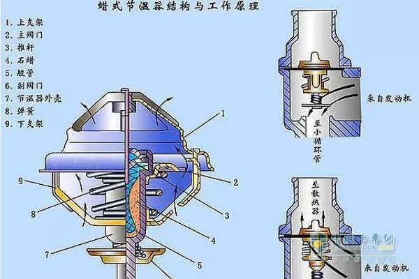 节温器控制发动机冷却液的温度,档冷却液温度低于工作温度时,发动机冷却液经旁路流回水泵进口,当发动机冷却液温度达到工作范围后,节温器打开,封闭旁路,开启大循环模式,迫使发动机冷却液流入散热器中冷却。  小循环示意图 现在越来越多的大排量柴油机开始使用双节温器,例如锡柴6DL2,日野的E13C,玉柴,福田康明斯等发动机,MAN(曼)发动机两个并联的节温器开启温度为83。  蜡式节温器结构与工作原理 福田康明斯ISG发动机备有两个可调节温器,双节温器设计增加了冷却液的流动面积,流动面积增加使得循环冷却液的压力减