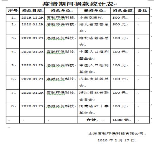 图12:山东喜驰环保科技有限公司疫情期间通过腾讯公益分批多次捐款