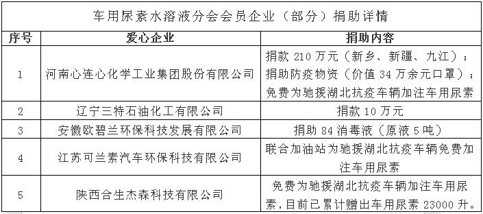 车用尿素水溶液分会会员企业(部分)捐助详情