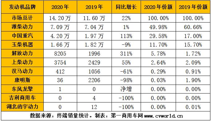 2020年天然氣重卡發動機銷量排行(單位:臺).png