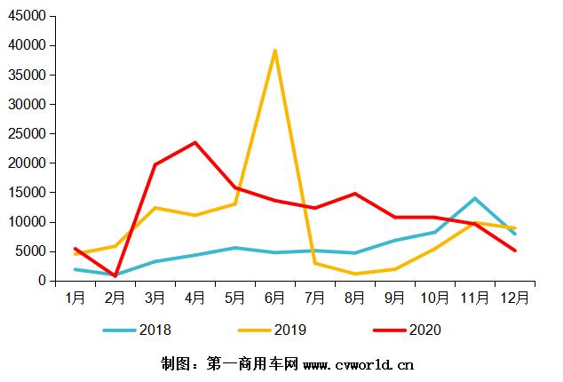 2018—2020年天然氣重卡發動機銷量走勢圖(單位:臺).png