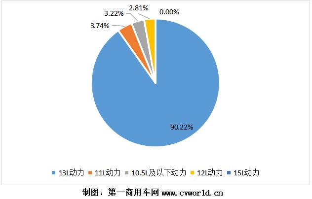 2020年天然氣重卡發動機銷量分排量占比圖.png